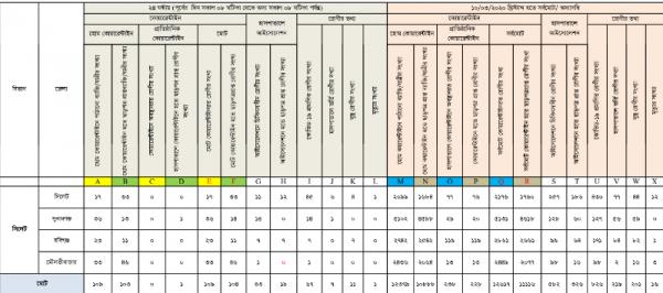 সিলেট বিভাগে লাফিয়ে বাড়ছে করোনা : মোট শনাক্ত ৮২৬